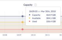 admin UI capacity