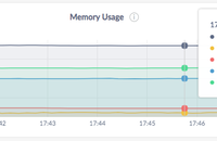 admin UI memory usage