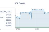 admin UI sql queries